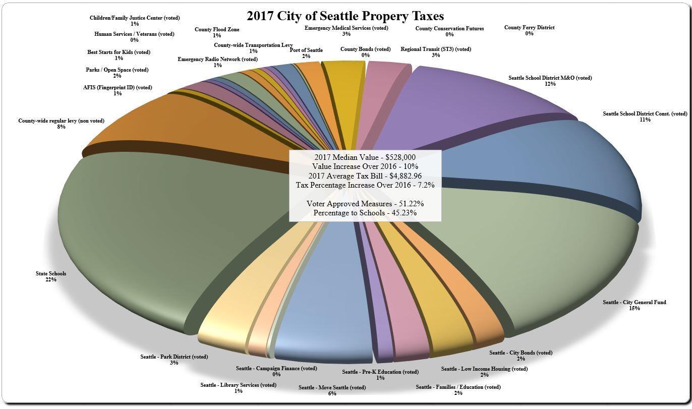 King County Washington Property Taxes